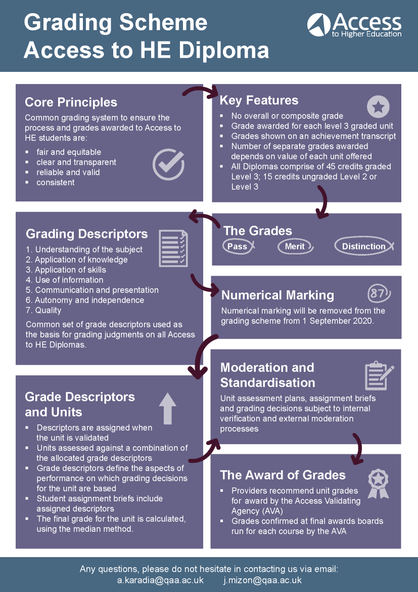 Access to HE Diploma Grading Process Flowchart